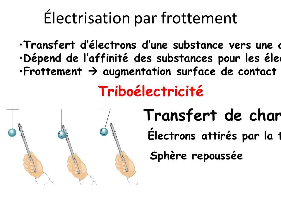 Électrisation par frottement Transfert délectrons dune substance vers une autre Dépend de laffinité des substances pour les électrons Frottement augme