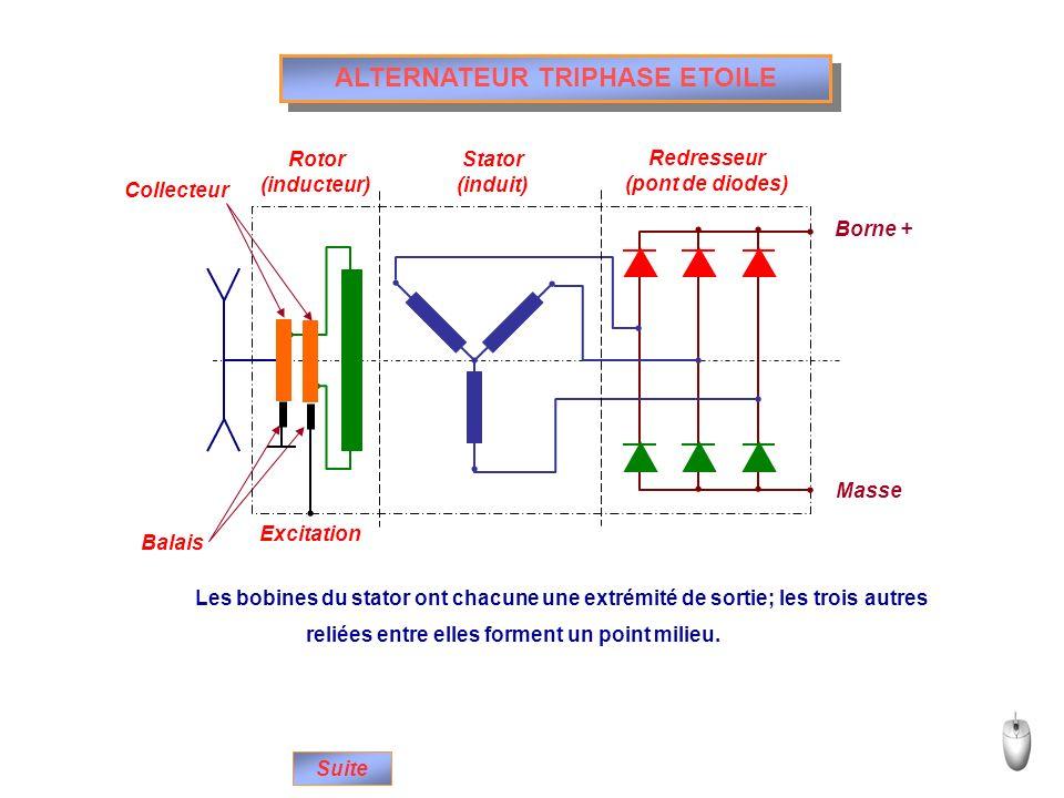ALTERNATEUR TRIPHASE ETOILE Excitation Collecteur Rotor (inducteur) Stator (induit) Redresseur (pont de diodes) Balais Borne + Masse Suite Les bobines
