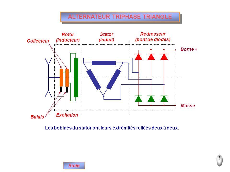 ALTERNATEUR TRIPHASE TRIANGLE Rotor (inducteur) Stator (induit) Redresseur (pont de diodes) Excitation Collecteur Balais Borne + Masse Les bobines du