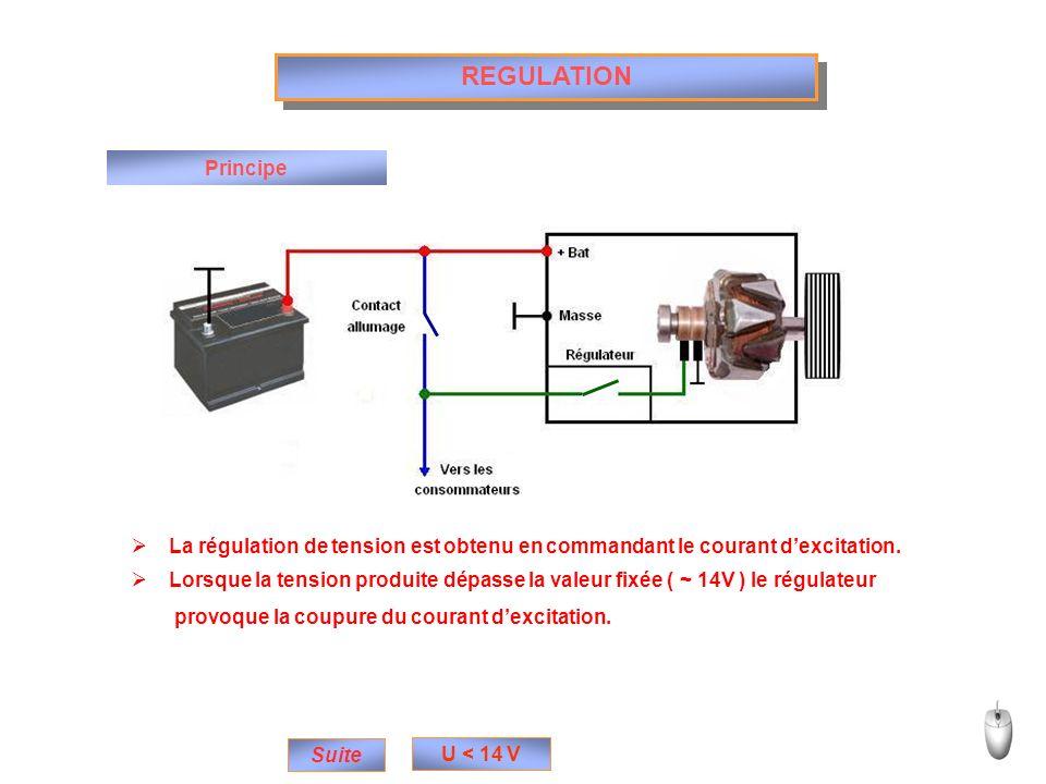 REGULATION Principe La régulation de tension est obtenu en commandant le courant dexcitation. Lorsque la tension produite dépasse la valeur fixée ( ~