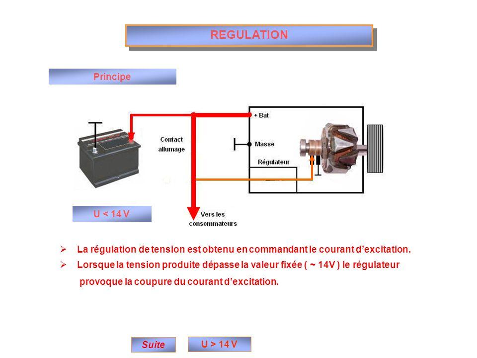 REGULATION Principe Suite U < 14 V U > 14 V La régulation de tension est obtenu en commandant le courant dexcitation. Lorsque la tension produite dépa