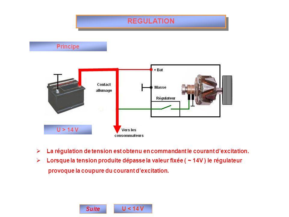 REGULATION Principe Suite U > 14 V U < 14 V La régulation de tension est obtenu en commandant le courant dexcitation. Lorsque la tension produite dépa