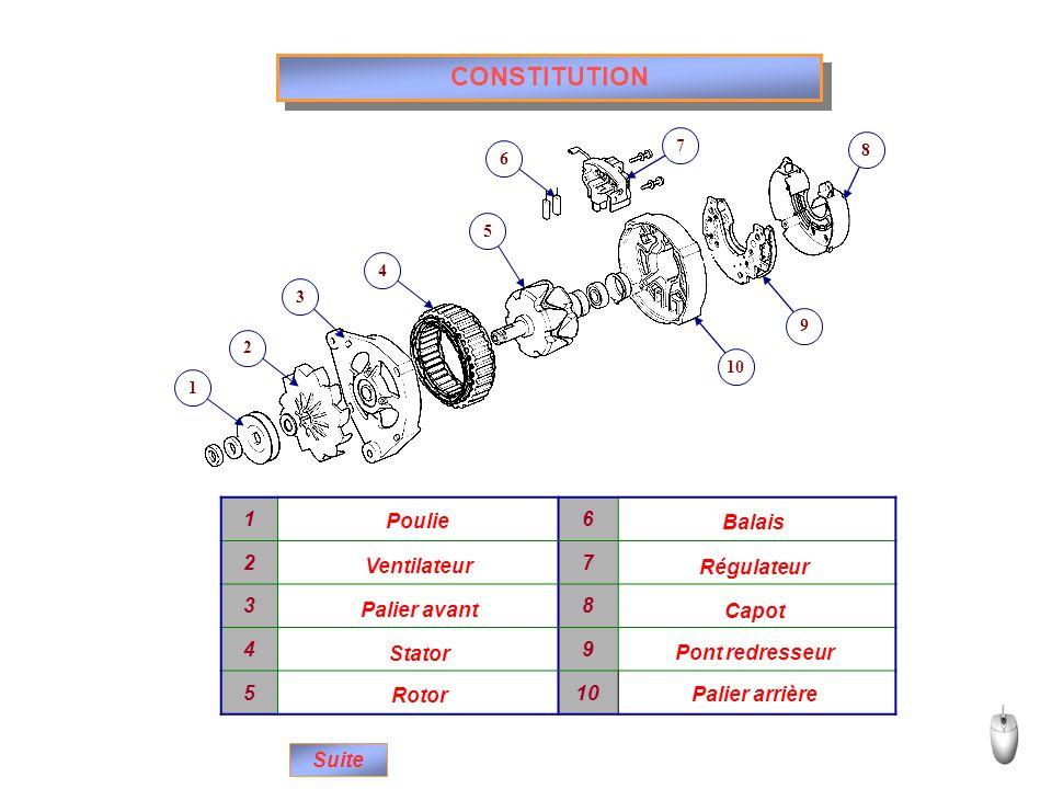 CONSTITUTION 16 27 38 49 510 Poulie Ventilateur Palier avant Stator Rotor Balais Régulateur Capot Pont redresseur Palier arrière 12 34 5 6 7 9 10 8 Su