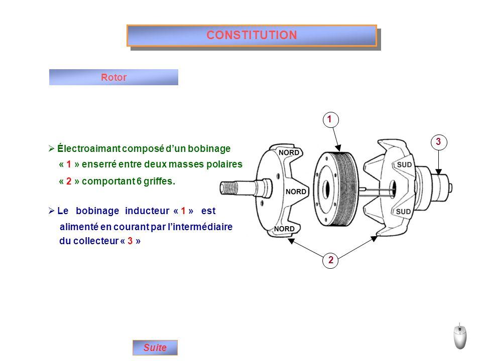 1 2 3 CONSTITUTION Rotor Électroaimant composé dun bobinage Le bobinage inducteur « 1 » est Suite « 1 » enserré entre deux masses polaires « 2 » compo