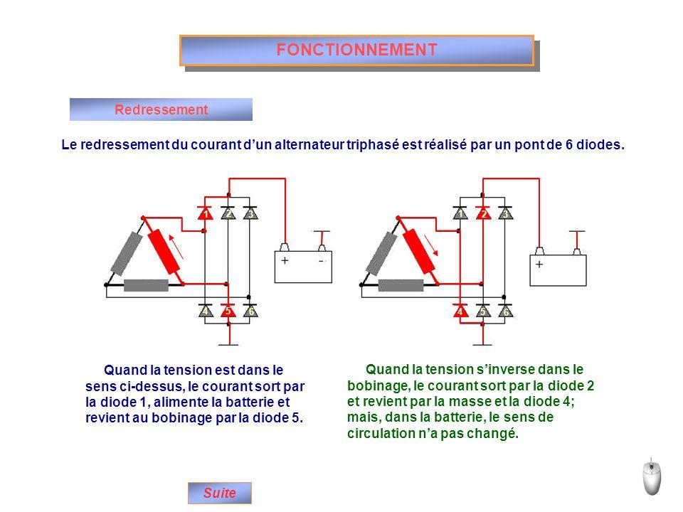 2 3 4 6 1 3 5 6 1 5 2 4 FONCTIONNEMENT Redressement Le redressement du courant dun alternateur triphasé est réalisé par un pont de 6 diodes. Quand la