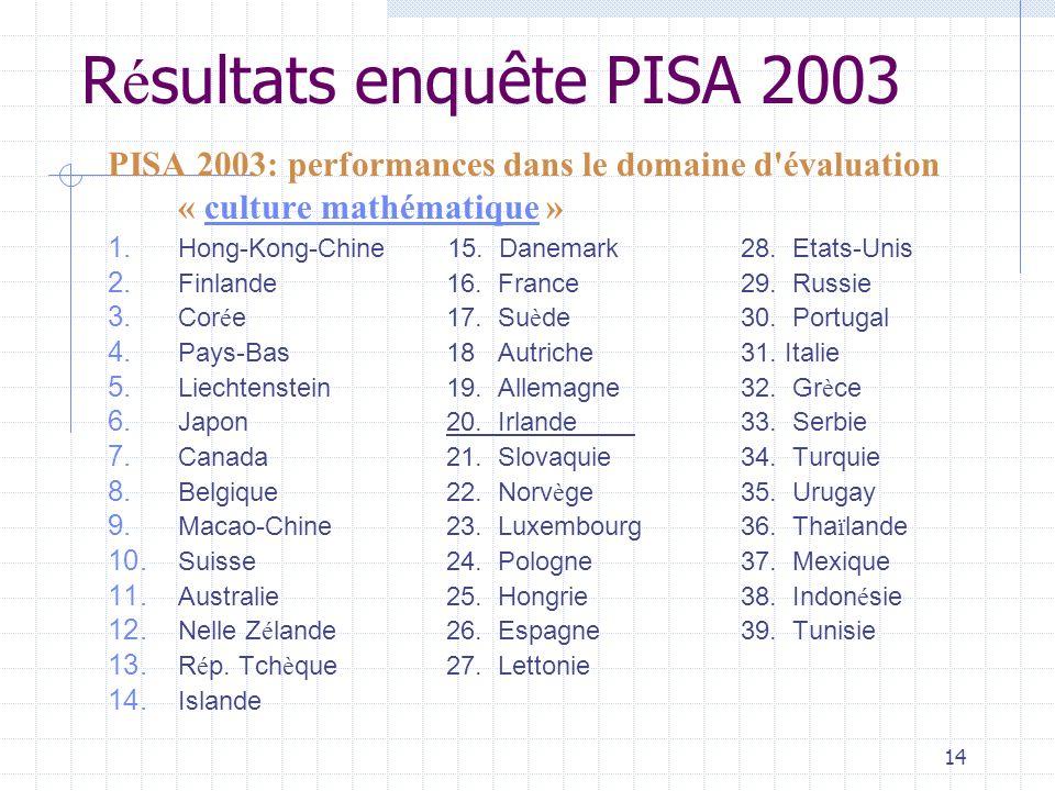 14 R é sultats enquête PISA 2003 PISA 2003: performances dans le domaine d évaluation « culture mathématique » culture mathématique 1.