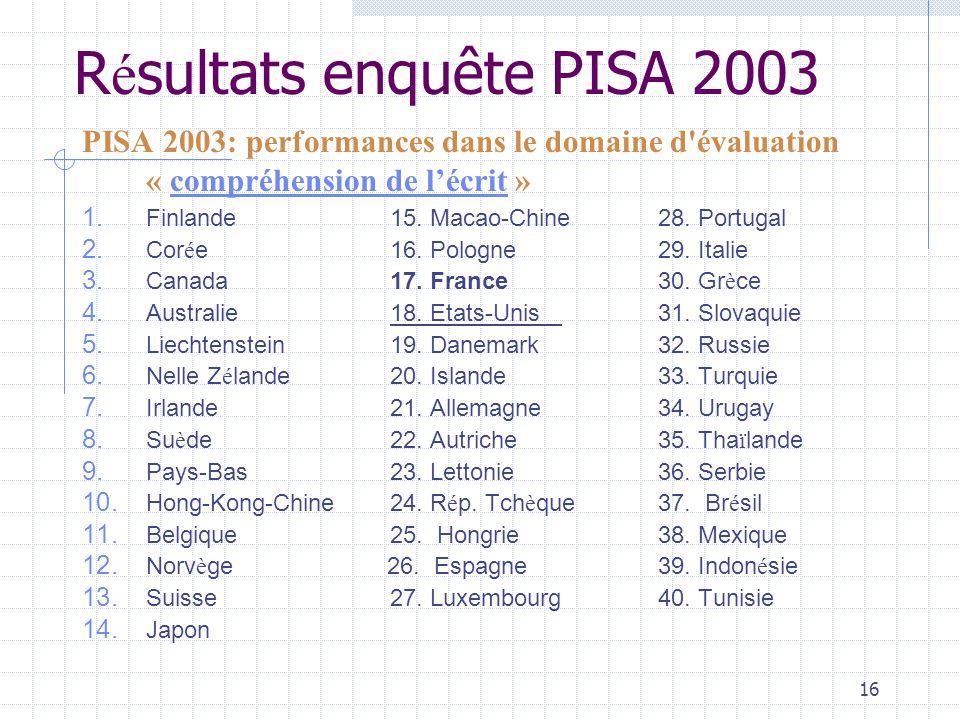 16 R é sultats enquête PISA 2003 PISA 2003: performances dans le domaine d évaluation « compréhension de lécrit » compréhension de lécrit 1.