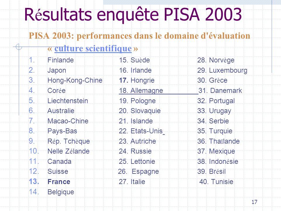 17 R é sultats enquête PISA 2003 PISA 2003: performances dans le domaine d évaluation « culture scientifique » culture scientifique 1.