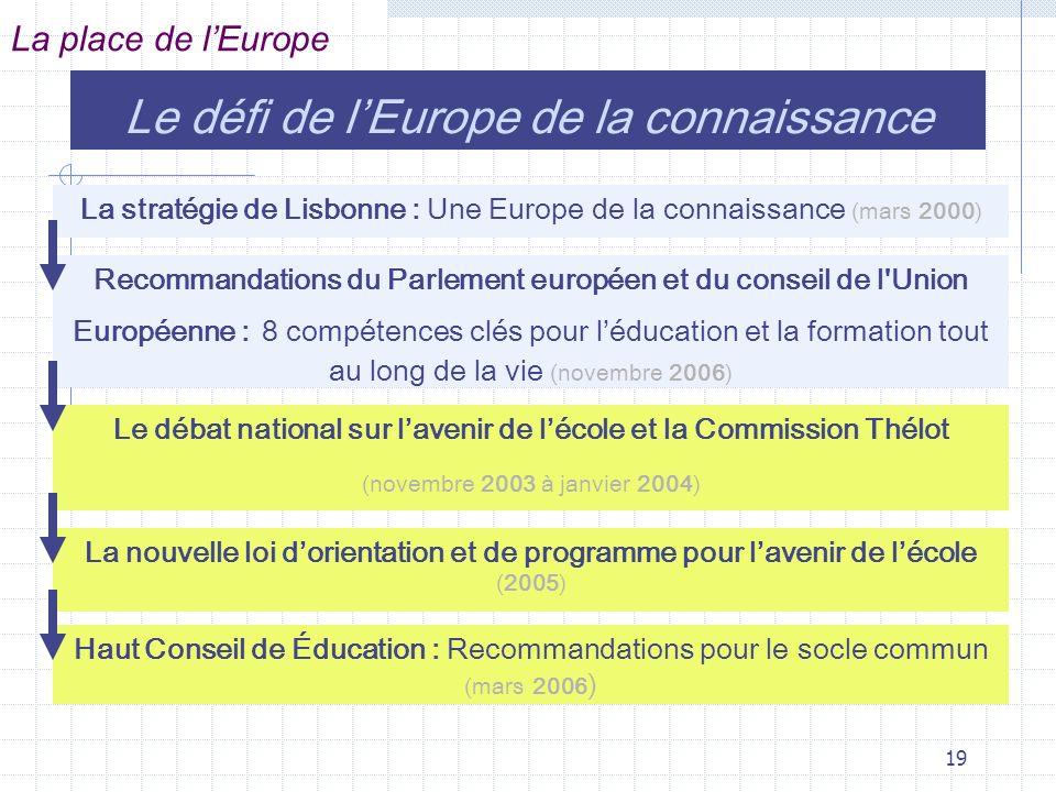 19 Le défi de lEurope de la connaissance La place de lEurope La stratégie de Lisbonne : Une Europe de la connaissance (mars 2000) Recommandations du Parlement européen et du conseil de l Union Européenne : 8 compétences clés pour léducation et la formation tout au long de la vie (novembre 2006) Le débat national sur lavenir de lécole et la Commission Thélot (novembre 2003 à janvier 2004) La nouvelle loi dorientation et de programme pour lavenir de lécole (2005) Haut Conseil de Éducation : Recommandations pour le socle commun (mars 2006 )