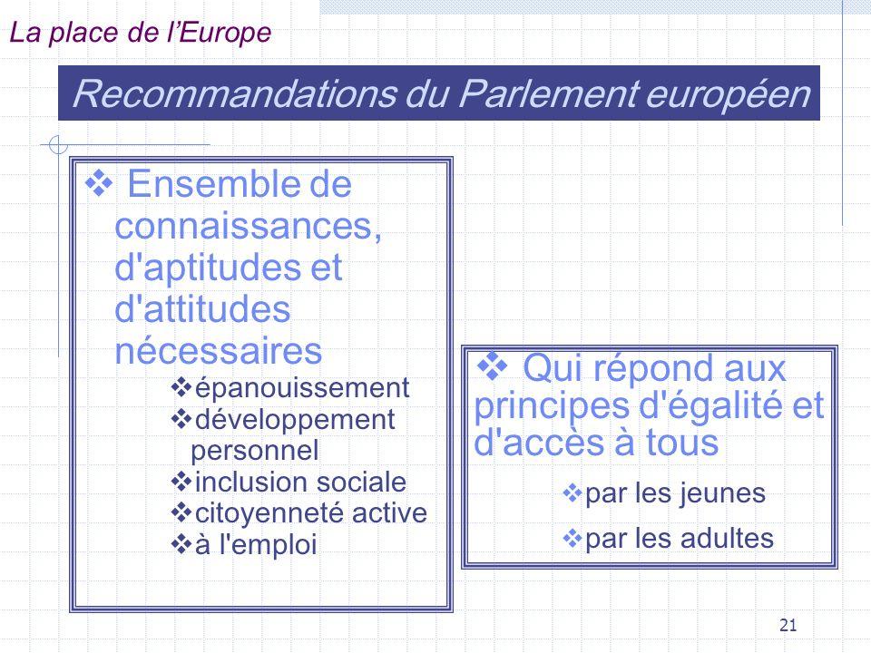 21 Ensemble de connaissances, d aptitudes et d attitudes nécessaires épanouissement développement personnel inclusion sociale citoyenneté active à l emploi Recommandations du Parlement européen La place de lEurope Qui répond aux principes d égalité et d accès à tous par les jeunes par les adultes