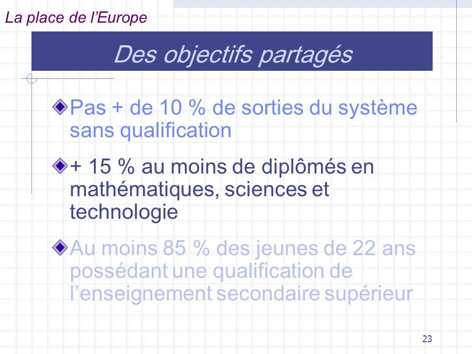 23 Des objectifs partagés Pas + de 10 % de sorties du système sans qualification + 15 % au moins de diplômés en mathématiques, sciences et technologie Au moins 85 % des jeunes de 22 ans possédant une qualification de lenseignement secondaire supérieur La place de lEurope