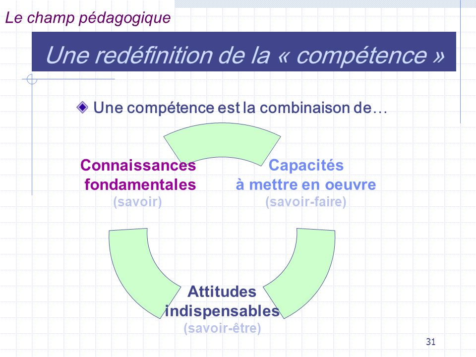 31 Une redéfinition de la « compétence » Capacités à mettre en oeuvre (savoir-faire) Attitudes indispensables (savoir-être) Connaissances fondamentales (savoir) Le champ pédagogique Une compétence est la combinaison de…
