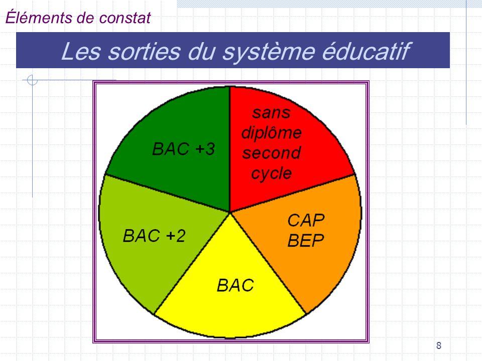 8 Éléments de constat Les sorties du système éducatif