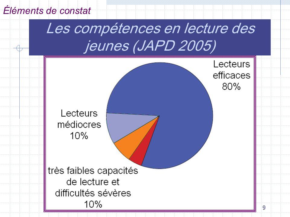 9 Éléments de constat Les compétences en lecture des jeunes (JAPD 2005)