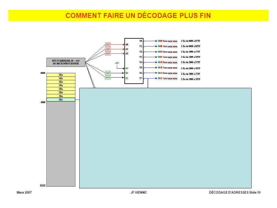 Mars 2007JF VIENNEDÉCODAGE D ADRESSES Slide 10 COMMENT FAIRE UN DÉCODAGE PLUS FIN