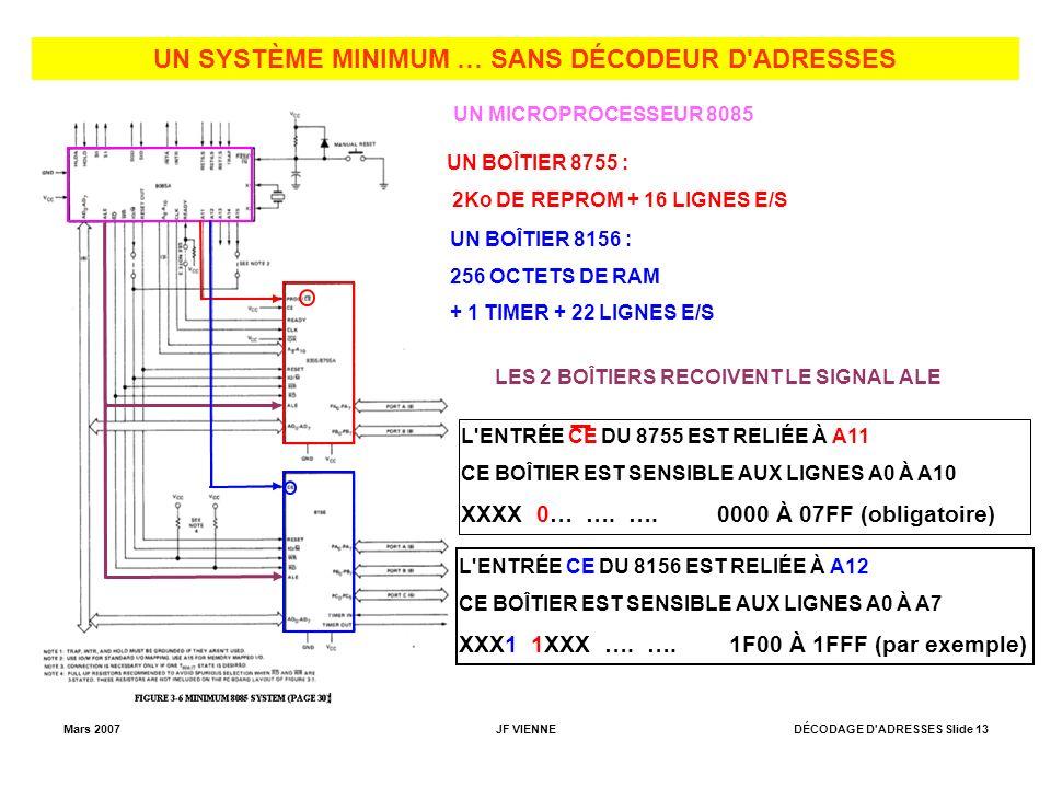 Mars 2007JF VIENNEDÉCODAGE D ADRESSES Slide 13 UN SYSTÈME MINIMUM … SANS DÉCODEUR D ADRESSES UN MICROPROCESSEUR 8085 UN BOÎTIER 8755 : 2Ko DE REPROM + 16 LIGNES E/S UN BOÎTIER 8156 : 256 OCTETS DE RAM + 1 TIMER + 22 LIGNES E/S LES 2 BOÎTIERS RECOIVENT LE SIGNAL ALE L ENTRÉE CE DU 8755 EST RELIÉE À A11 CE BOÎTIER EST SENSIBLE AUX LIGNES A0 À A10 XXXX 0… ….