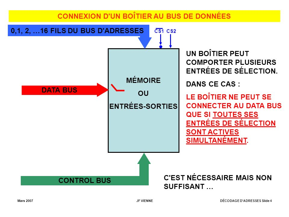 Mars 2007JF VIENNEDÉCODAGE D ADRESSES Slide 4 CONNEXION D UN BOÎTIER AU BUS DE DONNÉES MÉMOIRE OU ENTRÉES-SORTIES DATA BUS CONTROL BUS CS1 0,1, 2, …16 FILS DU BUS D ADRESSES UN BOÎTIER PEUT COMPORTER PLUSIEURS ENTRÉES DE SÉLECTION.