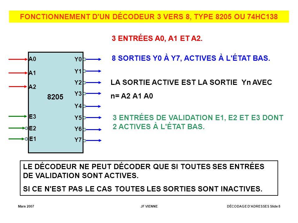 Mars 2007JF VIENNEDÉCODAGE D ADRESSES Slide 8 FONCTIONNEMENT D UN DÉCODEUR 3 VERS 8, TYPE 8205 OU 74HC138 8205 Y0 Y1 Y2 Y3 Y4 Y5 Y6 Y7 A0 A1 A2 3 ENTRÉES A0, A1 ET A2.