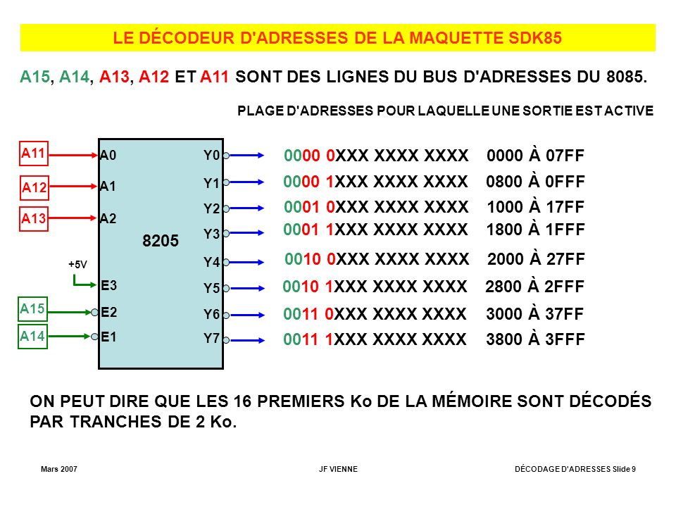 Mars 2007JF VIENNEDÉCODAGE D ADRESSES Slide 9 LE DÉCODEUR D ADRESSES DE LA MAQUETTE SDK85 8205 Y0 Y1 Y2 Y3 Y4 Y5 Y6 Y7 A0 A1 A2 E3 E2 E1 +5V A15 A14 A13 A12 A11 A15, A14, A13, A12 ET A11 SONT DES LIGNES DU BUS D ADRESSES DU 8085.