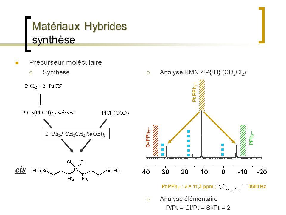 Matériaux Hybrides Matériaux Hybrides synthèse Précurseur moléculaire Synthèse O=PPh 2 – PPh 2 – 2 Ph 2 P-CH 2 CH 2 -Si(OEt) 3 cis Analyse RMN 31 P{ 1