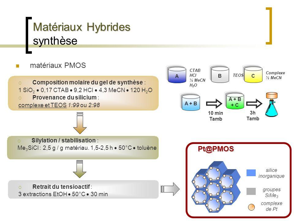 Matériaux Hybrides Matériaux Hybrides synthèse matériaux PMOS Composition molaire du gel de synthèse : 1 SiO 2 0,17 CTAB 9,2 HCl 4,3 MeCN 120 H 2 O Pr