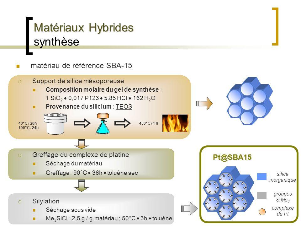 Matériaux Hybrides Matériaux Hybrides synthèse matériau de référence SBA-15 Support de silice mésoporeuse Composition molaire du gel de synthèse : 1 S