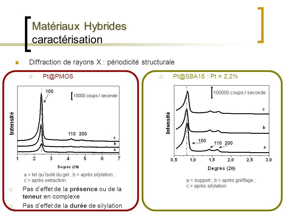 Matériaux Hybrides Matériaux Hybrides caractérisation Diffraction de rayons X : périodicité structurale Pt@PMOS a = tel quisolé du gel ; b = après sil