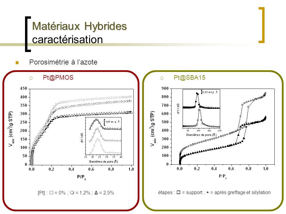 Matériaux Hybrides Matériaux Hybrides caractérisation Porosimétrie à lazote Pt@PMOS [Pt] : = 0% ; = 1,2% ; Δ = 2,5% Pt@SBA15 étapes : = support ; = ap