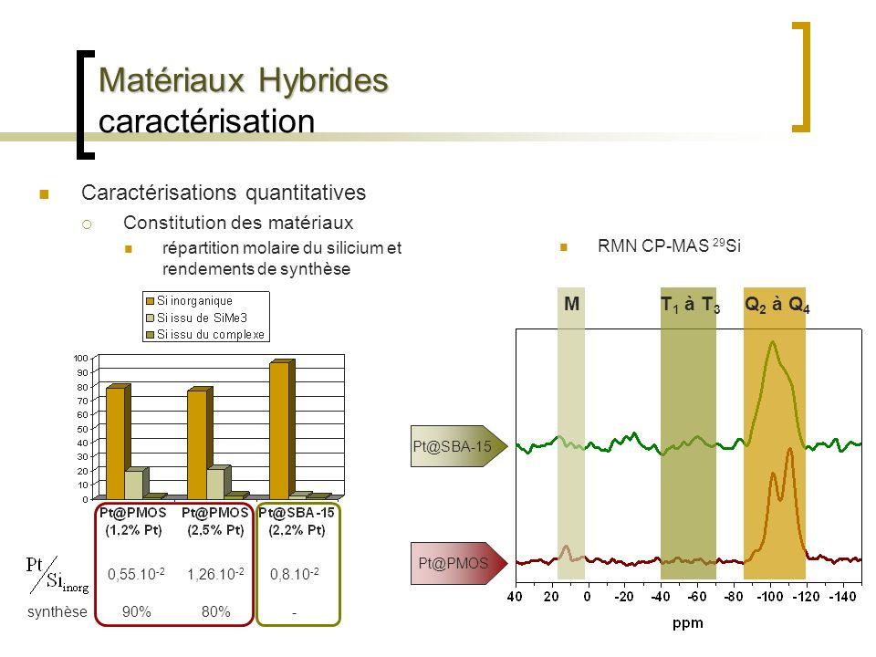 Matériaux Hybrides Matériaux Hybrides caractérisation Caractérisations quantitatives Constitution des matériaux répartition molaire du silicium et ren