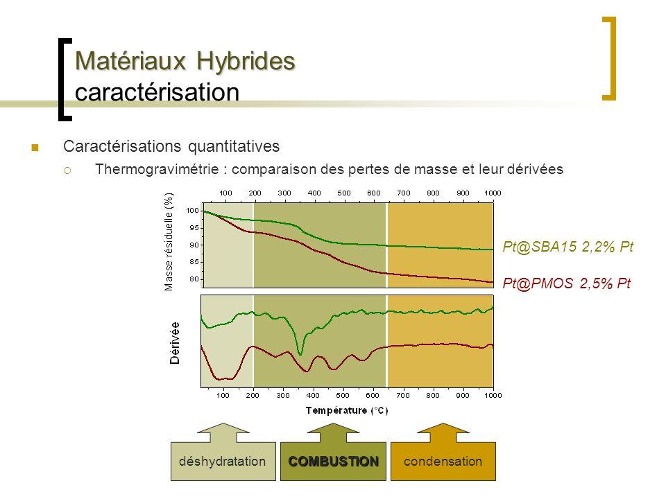 Matériaux Hybrides Matériaux Hybrides caractérisation Caractérisations quantitatives Thermogravimétrie : comparaison des pertes de masse et leur dériv