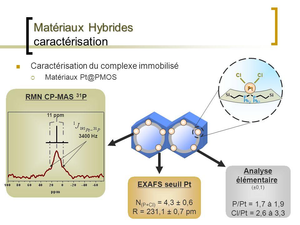 Matériaux Hybrides Matériaux Hybrides caractérisation Caractérisation du complexe immobilisé Matériaux Pt@PMOS Analyse élémentaire (±0,1) P/Pt = 1,7 à