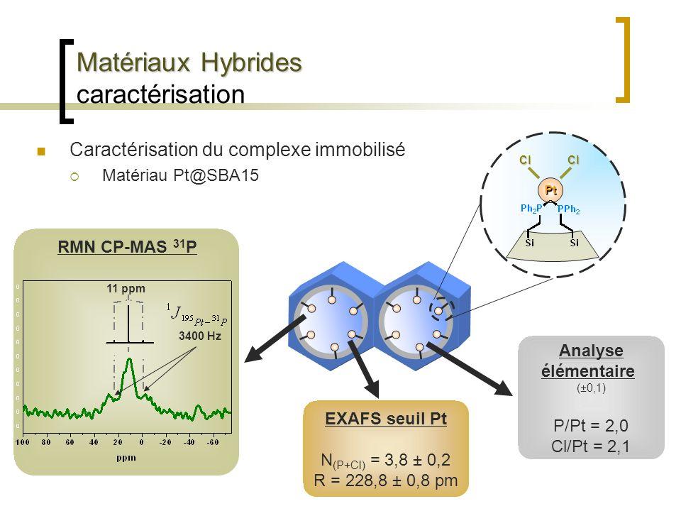 Matériaux Hybrides Matériaux Hybrides caractérisation Caractérisation du complexe immobilisé Matériau Pt@SBA15 Analyse élémentaire (±0,1) P/Pt = 2,0 C