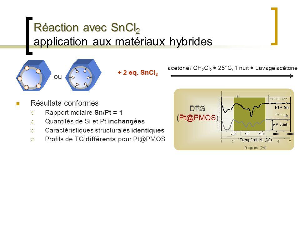 Réaction avec SnCl 2 Réaction avec SnCl 2 application aux matériaux hybrides Résultats conformes Rapport molaire Sn/Pt = 1 Quantités de Si et Pt incha
