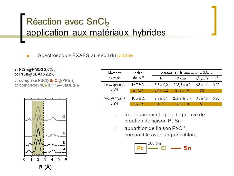 Réaction avec SnCl 2 Réaction avec SnCl 2 application aux matériaux hybrides Spectroscopie EXAFS au seuil du platine a: PtSn@PMOS 2,5% ; b: PtSn@SBA15