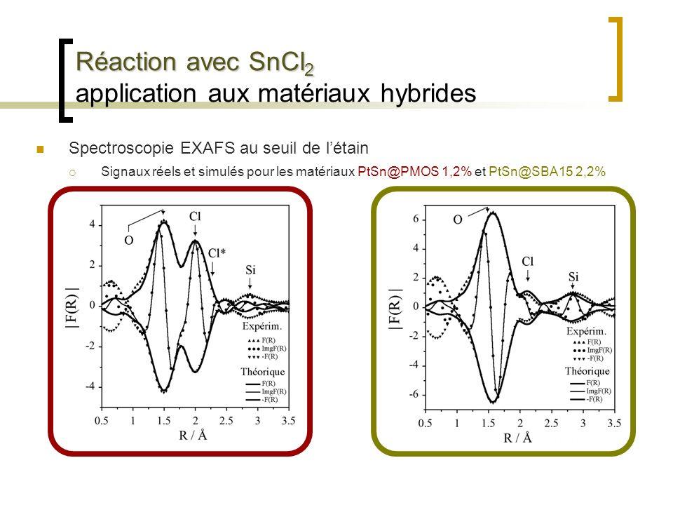 Réaction avec SnCl 2 Réaction avec SnCl 2 application aux matériaux hybrides Spectroscopie EXAFS au seuil de létain Signaux réels et simulés pour les