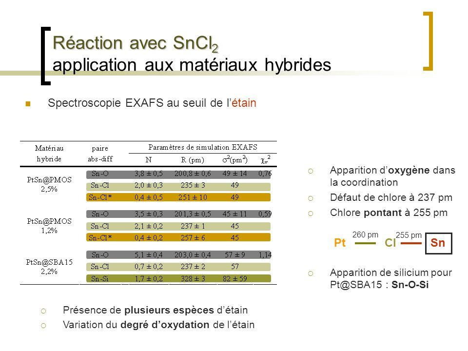 Réaction avec SnCl 2 Réaction avec SnCl 2 application aux matériaux hybrides Spectroscopie EXAFS au seuil de létain Apparition doxygène dans la coordi
