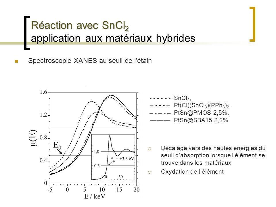 Réaction avec SnCl 2 Réaction avec SnCl 2 application aux matériaux hybrides Spectroscopie XANES au seuil de létain - - - – - - - – – - – - – –––––– S