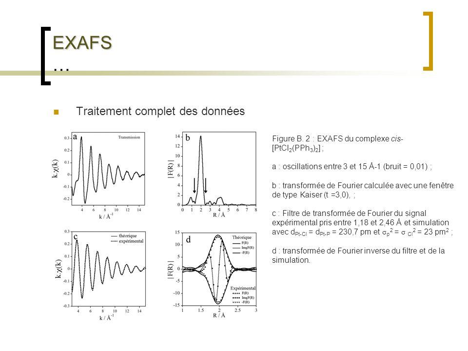 EXAFS EXAFS … Traitement complet des données Figure B. 2 : EXAFS du complexe cis- [PtCl 2 (PPh 3 ) 2 ] ; a : oscillations entre 3 et 15 Å-1 (bruit = 0