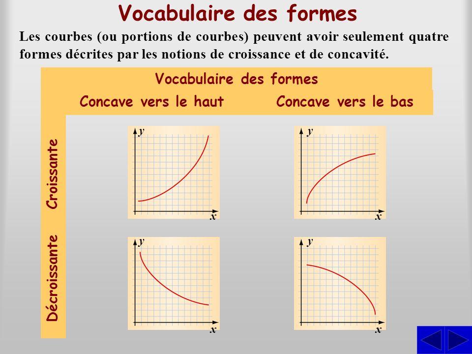 Décroissante Vocabulaire des formes Les courbes (ou portions de courbes) peuvent avoir seulement quatre formes décrites par les notions de croissance
