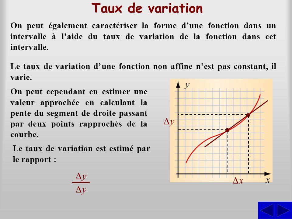 Taux de variation On peut également caractériser la forme dune fonction dans un intervalle à laide du taux de variation de la fonction dans cet interv