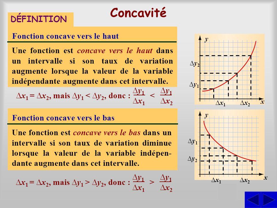 Concavité DÉFINITION Fonction concave vers le haut Une fonction est concave vers le haut dans un intervalle si son taux de variation augmente lorsque