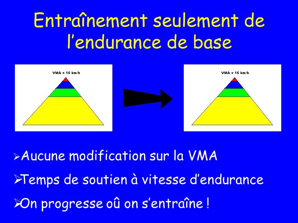 Entraînement seulement de lendurance de base Aucune modification sur la VMA Temps de soutien à vitesse dendurance On progresse oû on sentraîne !