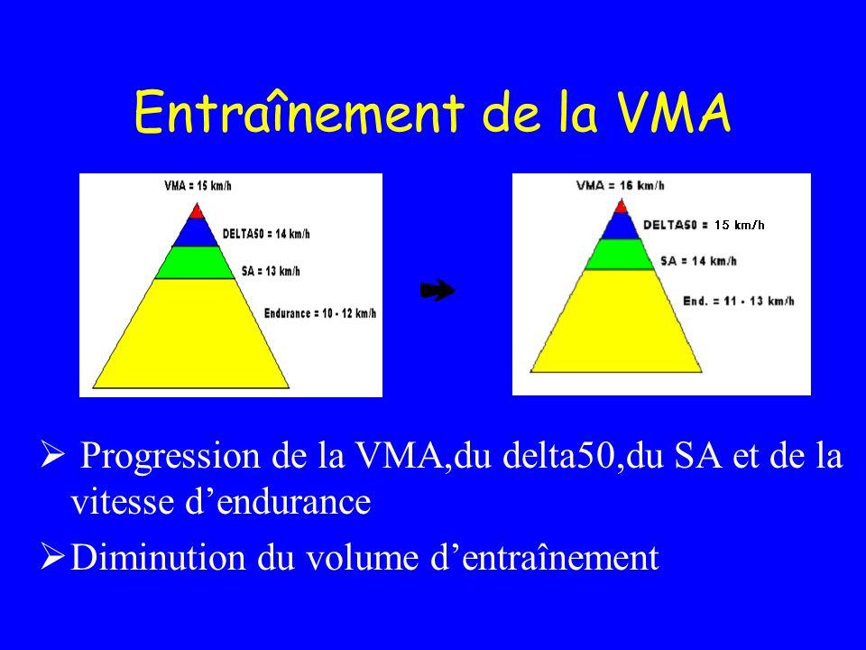 Entraînement de la VMA Progression de la VMA,du delta50,du SA et de la vitesse dendurance Diminution du volume dentraînement