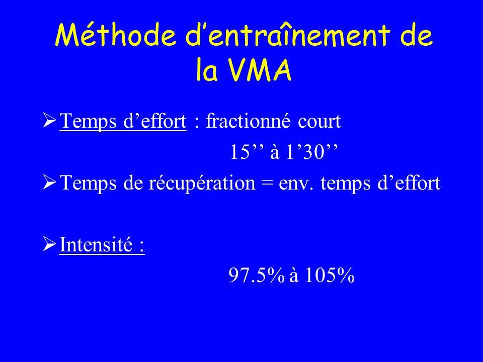 Méthode dentraînement de la VMA Temps deffort : fractionné court 15 à 130 Temps de récupération = env. temps deffort Intensité : 97.5% à 105%