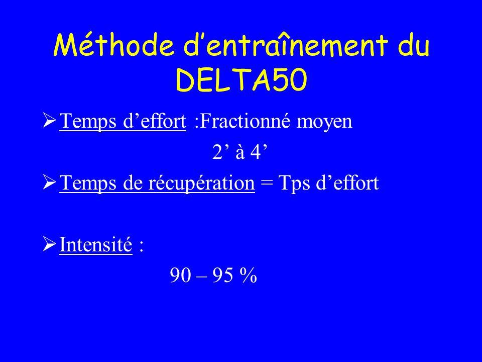 Méthode dentraînement du DELTA50 Temps deffort :Fractionné moyen 2 à 4 Temps de récupération = Tps deffort Intensité : 90 – 95 %