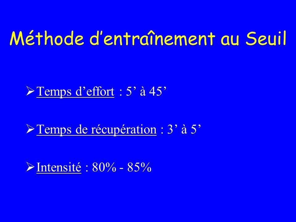 Méthode dentraînement au Seuil Temps deffort : 5 à 45 Temps de récupération : 3 à 5 Intensité : 80% - 85%