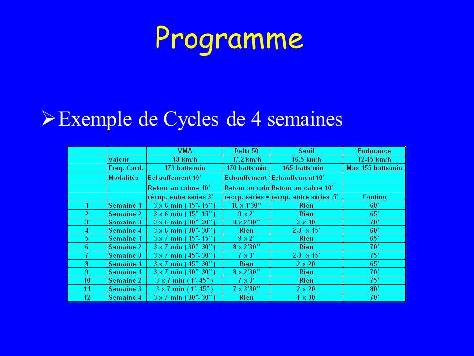 Programme Exemple de Cycles de 4 semaines