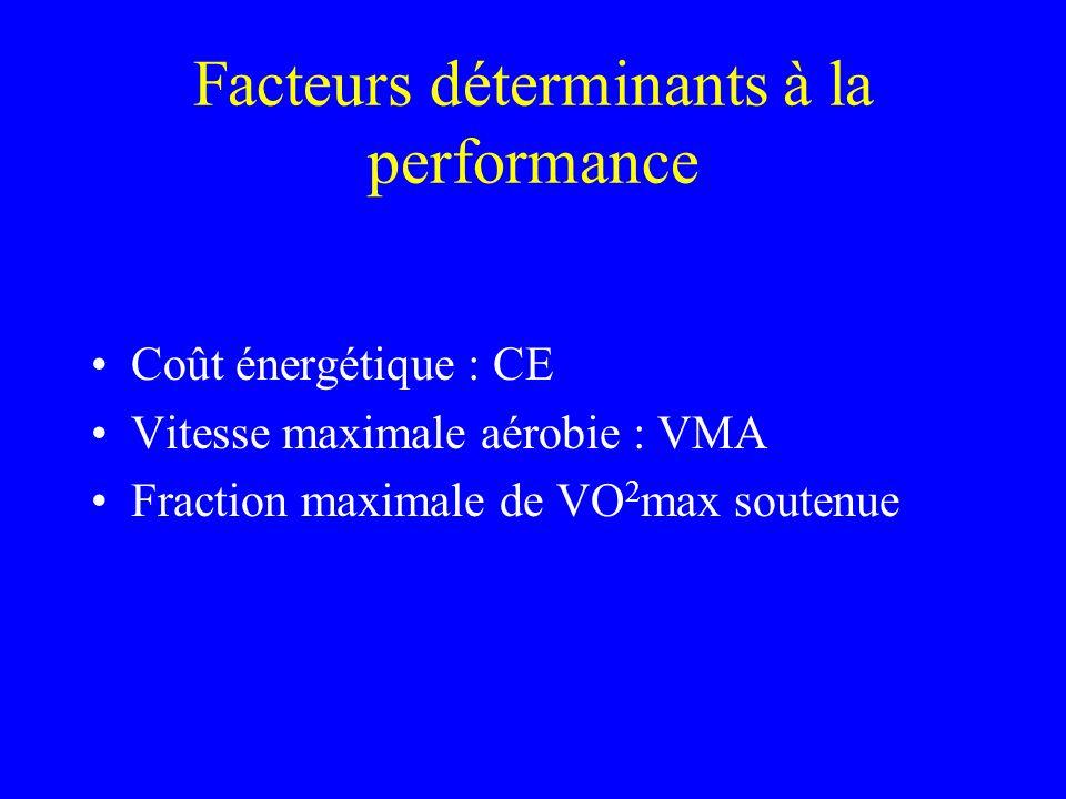 Facteurs déterminants à la performance Coût énergétique : CE Vitesse maximale aérobie : VMA Fraction maximale de VO 2 max soutenue