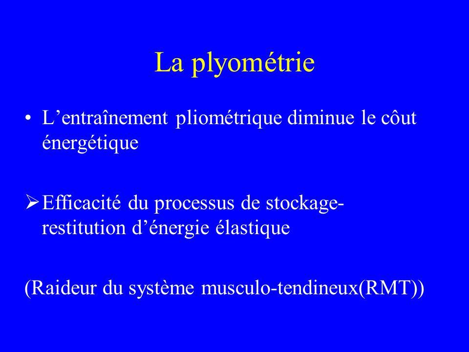 La plyométrie Lentraînement pliométrique diminue le côut énergétique Efficacité du processus de stockage- restitution dénergie élastique (Raideur du s