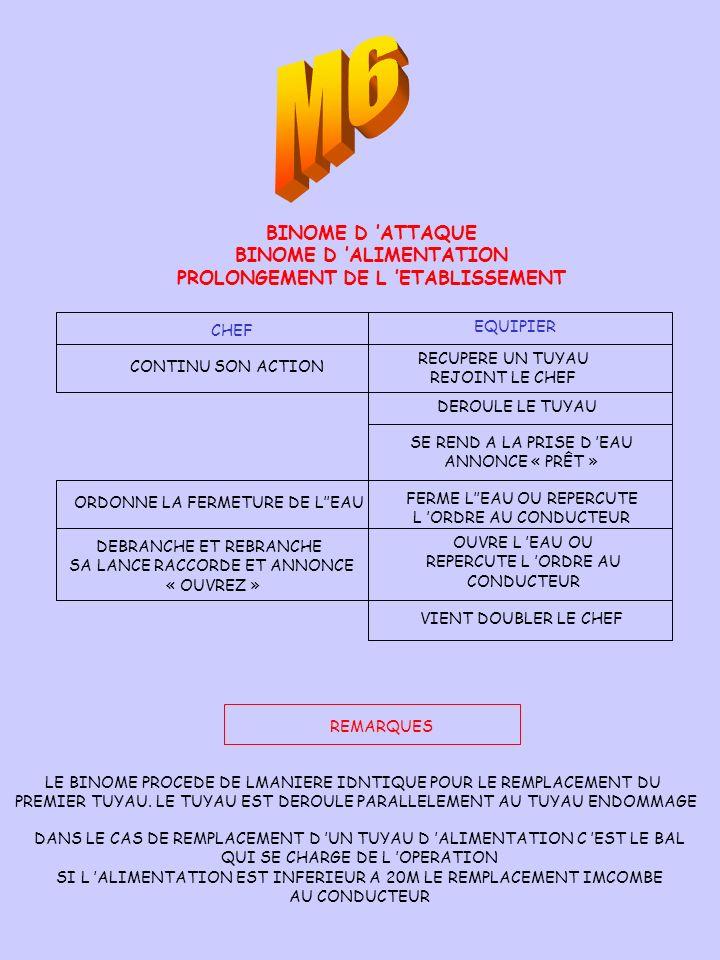 BINOME D ATTAQUE BINOME D ALIMENTATION PROLONGEMENT DE L ETABLISSEMENT CHEF EQUIPIER CONTINU SON ACTION RECUPERE UN TUYAU REJOINT LE CHEF DEROULE LE T